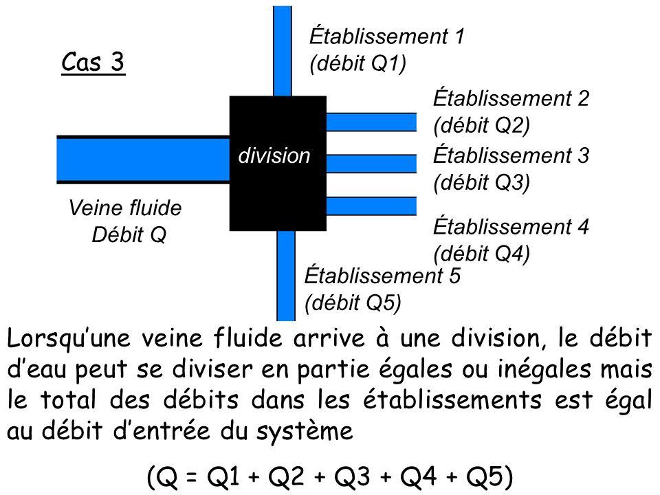 Cas 3 Veine fluide. Débit Q. division. Établissement 1. (débit Q1) Établissement 2. (débit Q2)
