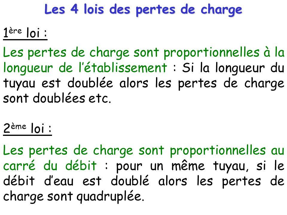 Les 4 lois des pertes de charge