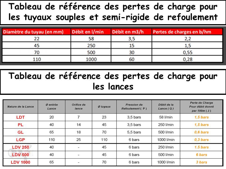 Tableau de référence des pertes de charge pour les lances
