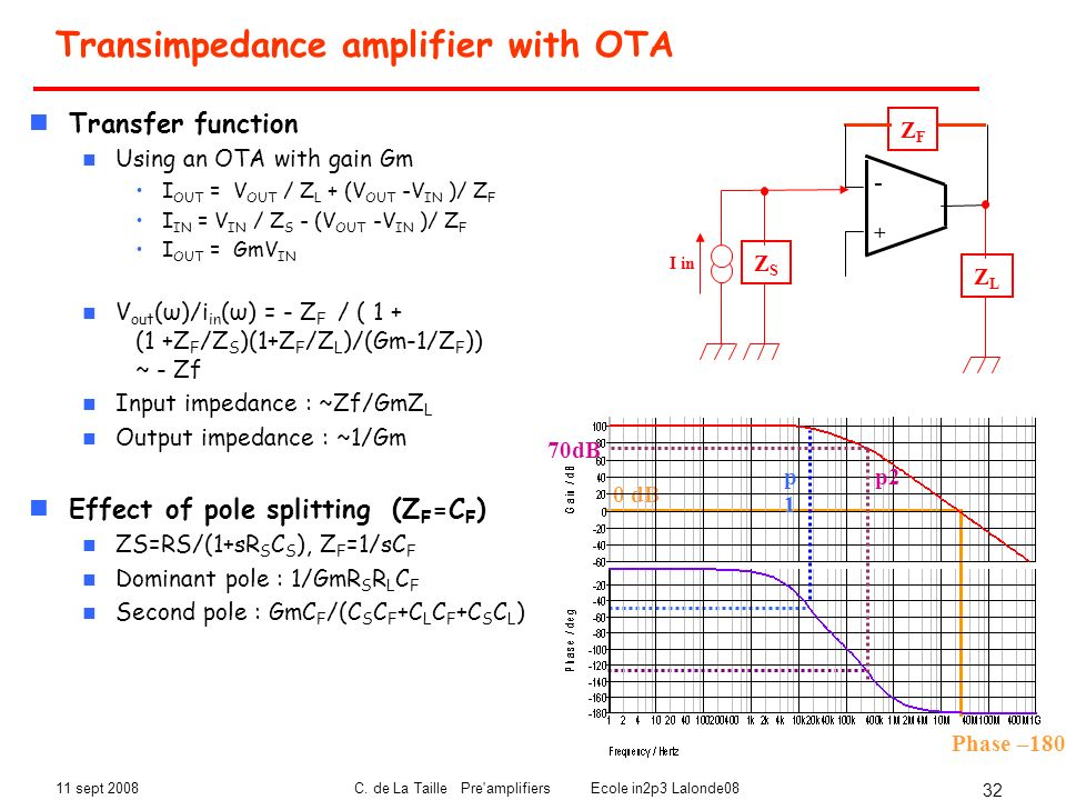 Transimpedance amplifier with OTA