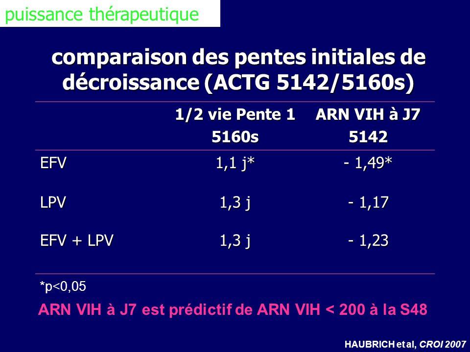 comparaison des pentes initiales de décroissance (ACTG 5142/5160s)