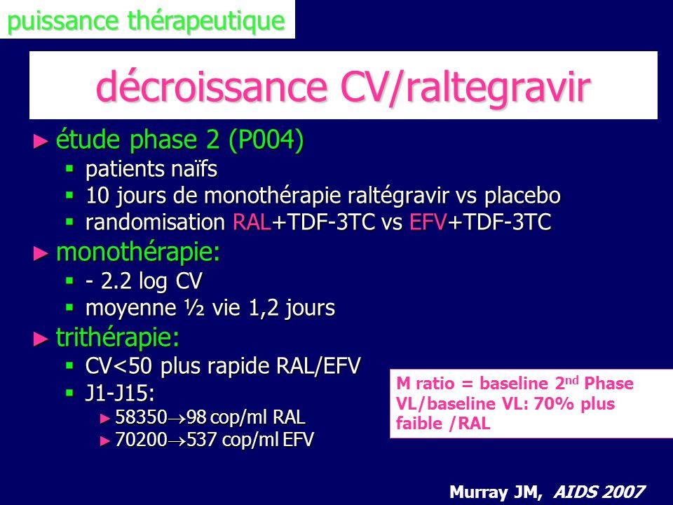 décroissance CV/raltegravir