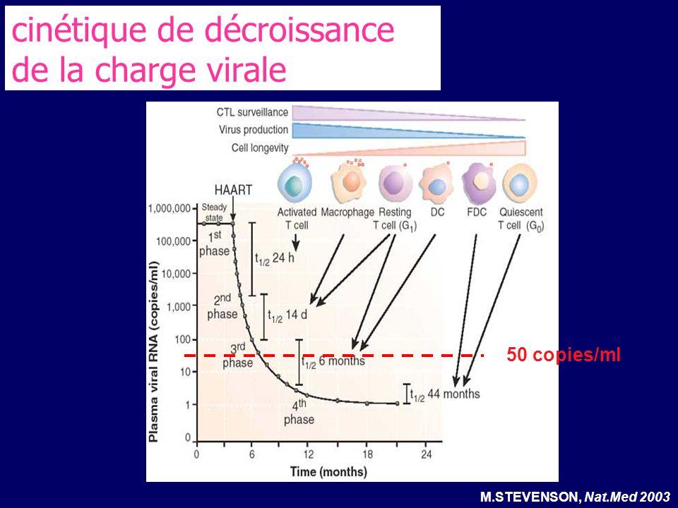 cinétique de décroissance de la charge virale