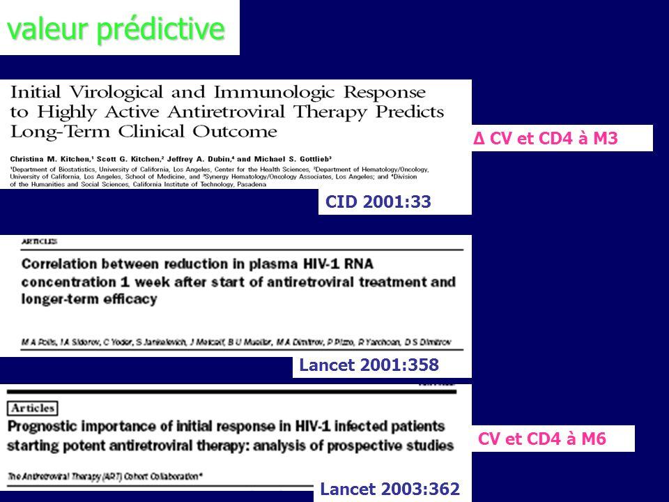 valeur prédictive ∆ CV et CD4 à M3 CID 2001:33 Lancet 2001:358
