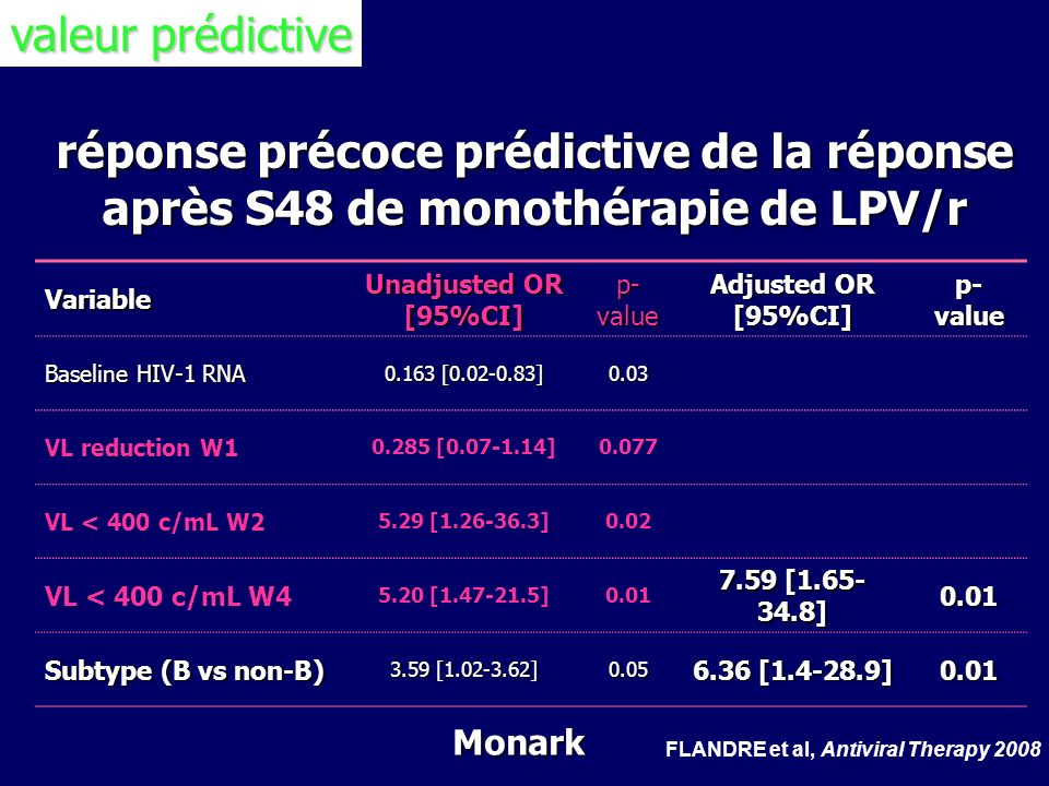 valeur prédictive réponse précoce prédictive de la réponse après S48 de monothérapie de LPV/r. Variable.