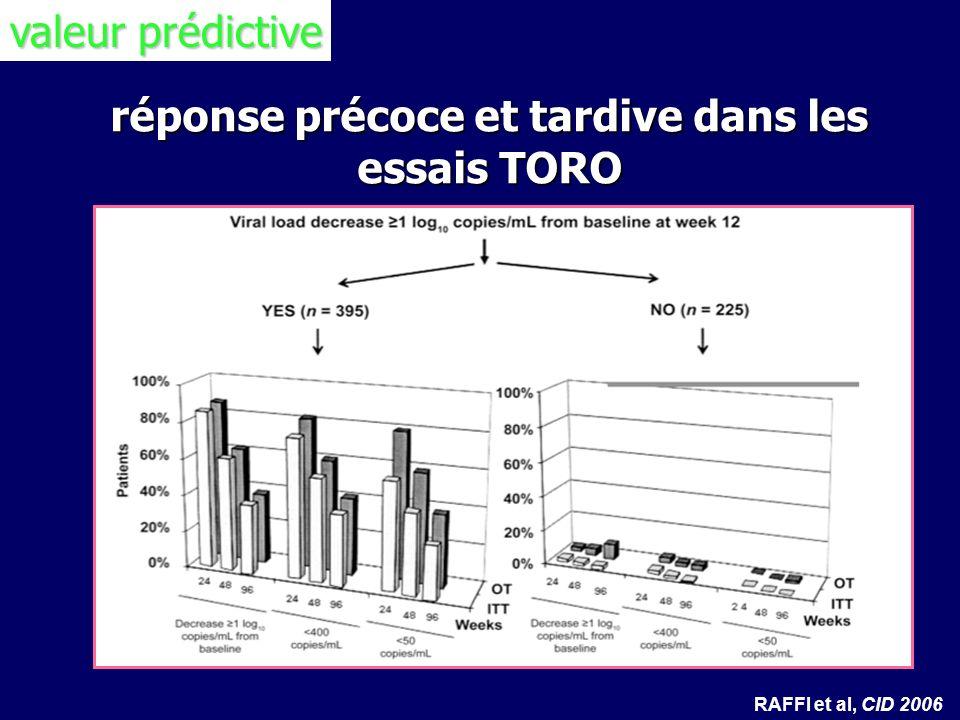 réponse précoce et tardive dans les essais TORO