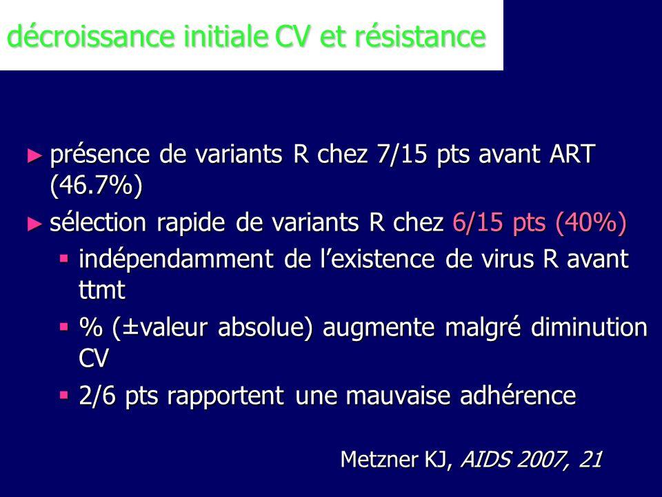 décroissance initiale CV et résistance
