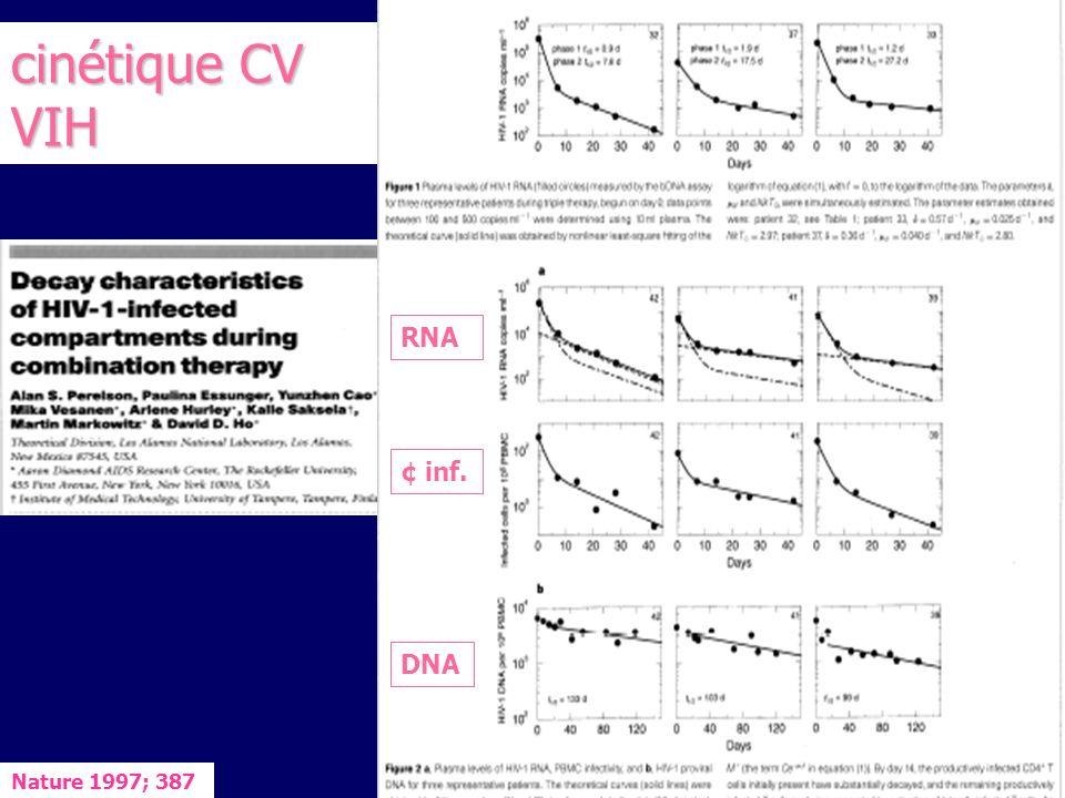 cinétique CV VIH RNA ¢ inf. DNA Nature 1997; 387