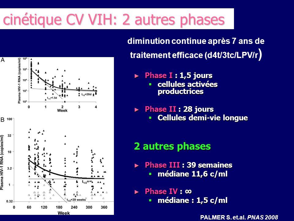 diminution continue après 7 ans de traitement efficace (d4t/3tc/LPV/r)