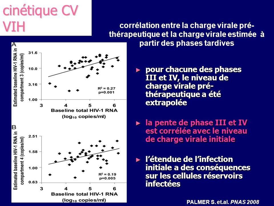 cinétique CV VIH corrélation entre la charge virale pré-thérapeutique et la charge virale estimée à partir des phases tardives.