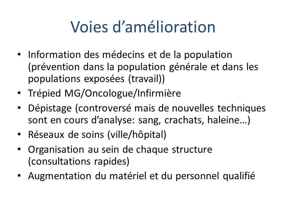 Voies d'amélioration Information des médecins et de la population (prévention dans la population générale et dans les populations exposées (travail))