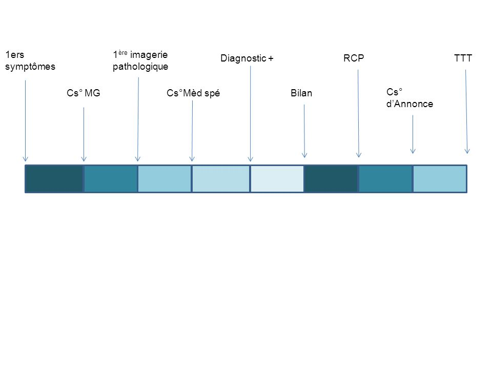1ers symptômes 1ère imagerie pathologique. Diagnostic + RCP.