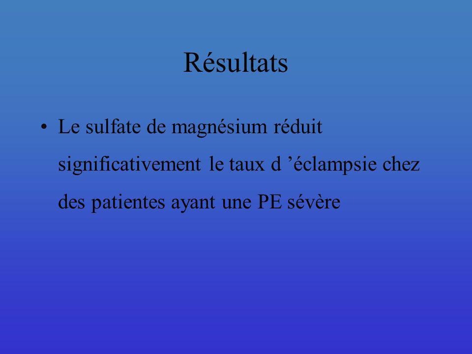 Résultats Le sulfate de magnésium réduit significativement le taux d 'éclampsie chez des patientes ayant une PE sévère.