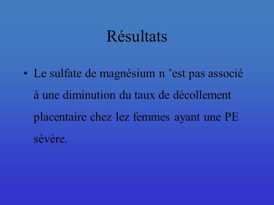 Résultats Le sulfate de magnésium n 'est pas associé à une diminution du taux de décollement placentaire chez lez femmes ayant une PE sévère.