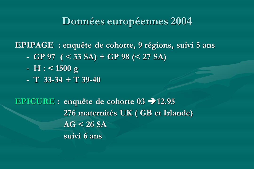 Données européennes 2004 EPIPAGE : enquête de cohorte, 9 régions, suivi 5 ans. GP 97 ( < 33 SA) + GP 98 (< 27 SA)