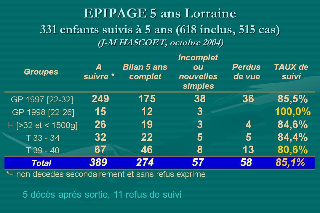 EPIPAGE 5 ans Lorraine 331 enfants suivis à 5 ans (618 inclus, 515 cas) (J-M HASCOET, octobre 2004)