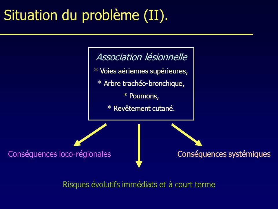 Situation du problème (II).