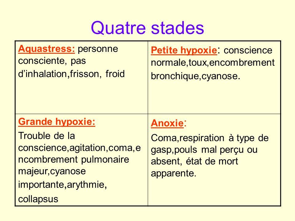 Quatre stades Aquastress: personne consciente, pas d'inhalation,frisson, froid.