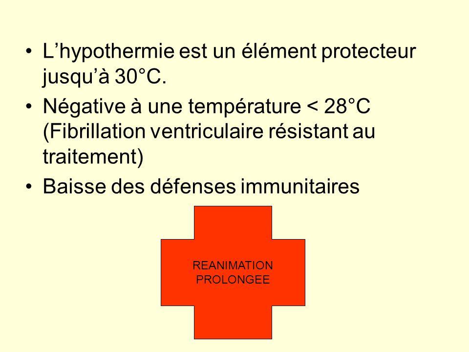L'hypothermie est un élément protecteur jusqu'à 30°C.