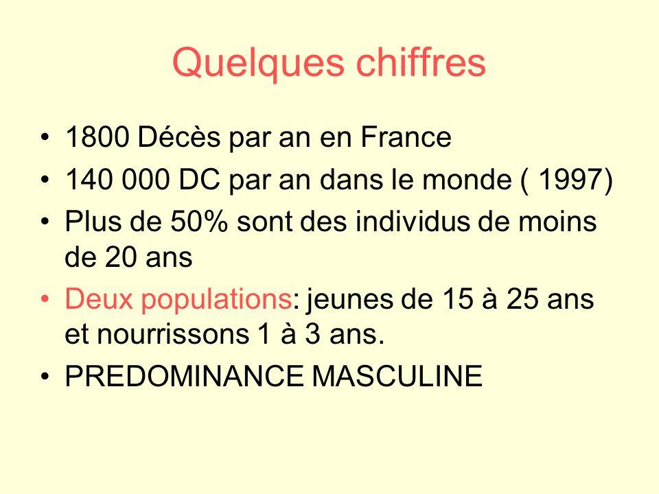 Quelques chiffres 1800 Décès par an en France