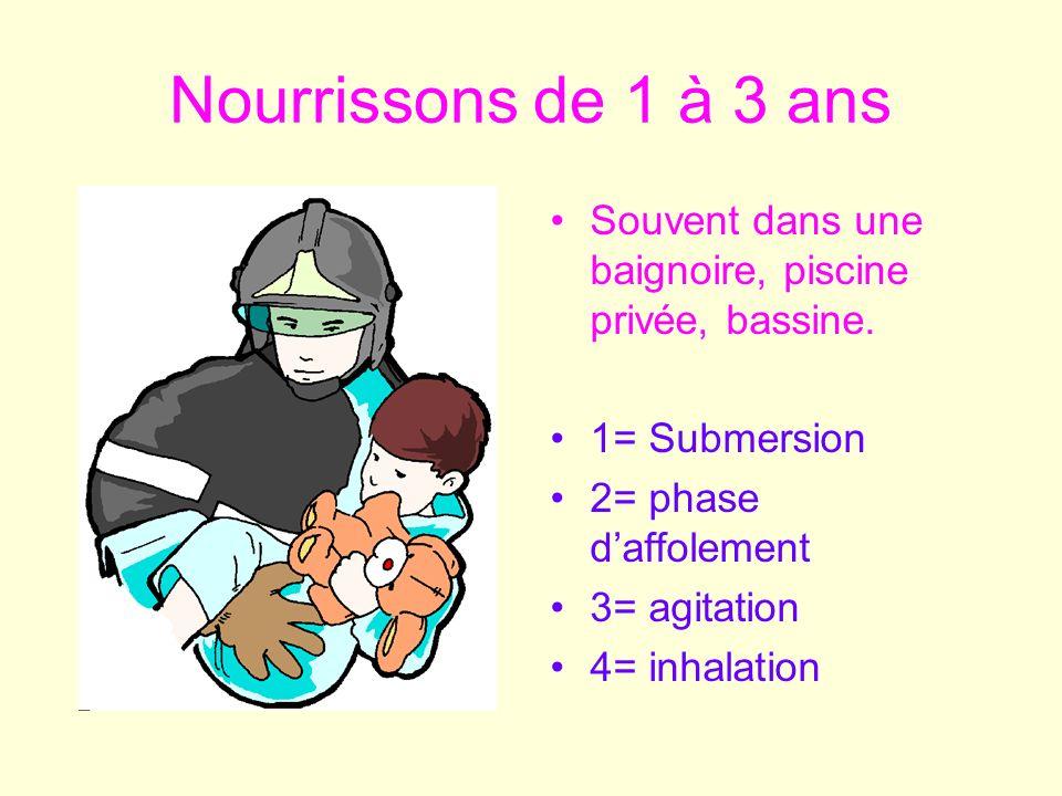 Nourrissons de 1 à 3 ans Souvent dans une baignoire, piscine privée, bassine. 1= Submersion. 2= phase d'affolement.