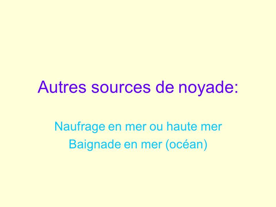 Autres sources de noyade:
