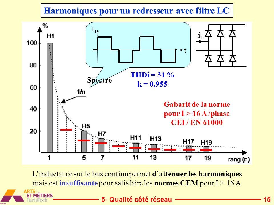 Harmoniques pour un redresseur avec filtre LC