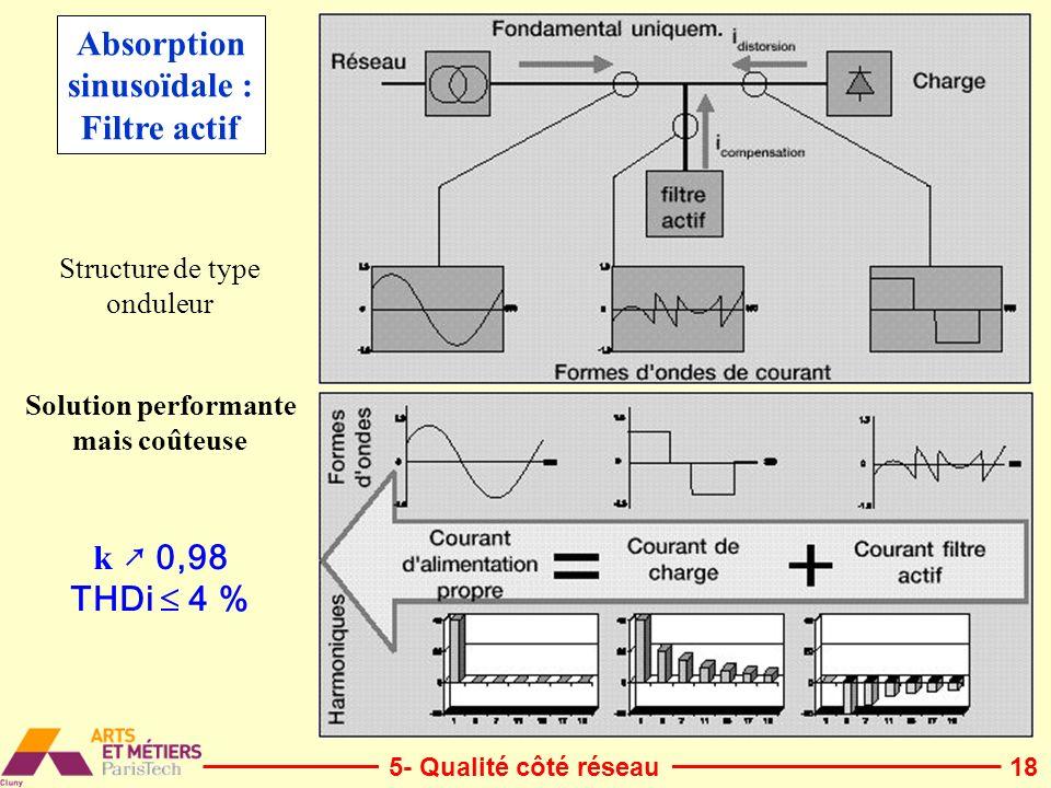Absorption sinusoïdale : Filtre actif k ↗ 0,98 THDi  4 %