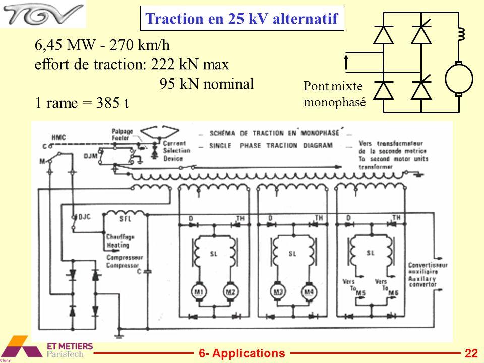 Traction en 25 kV alternatif