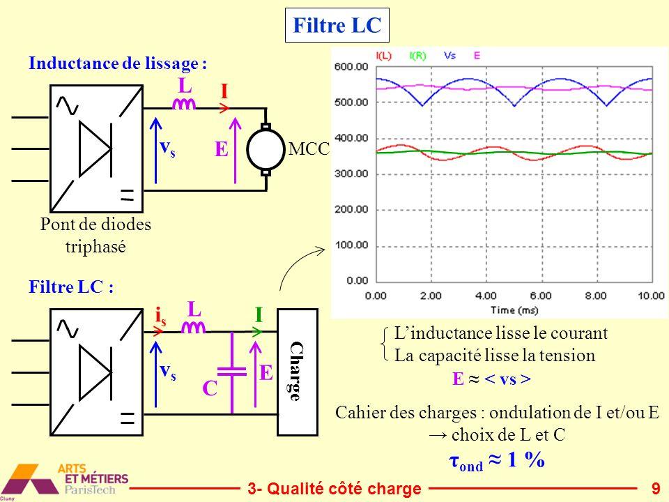 Cahier des charges : ondulation de I et/ou E