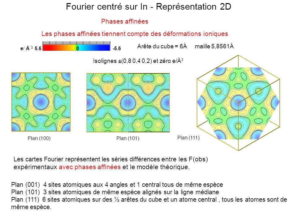 Fourier centré sur In - Représentation 2D