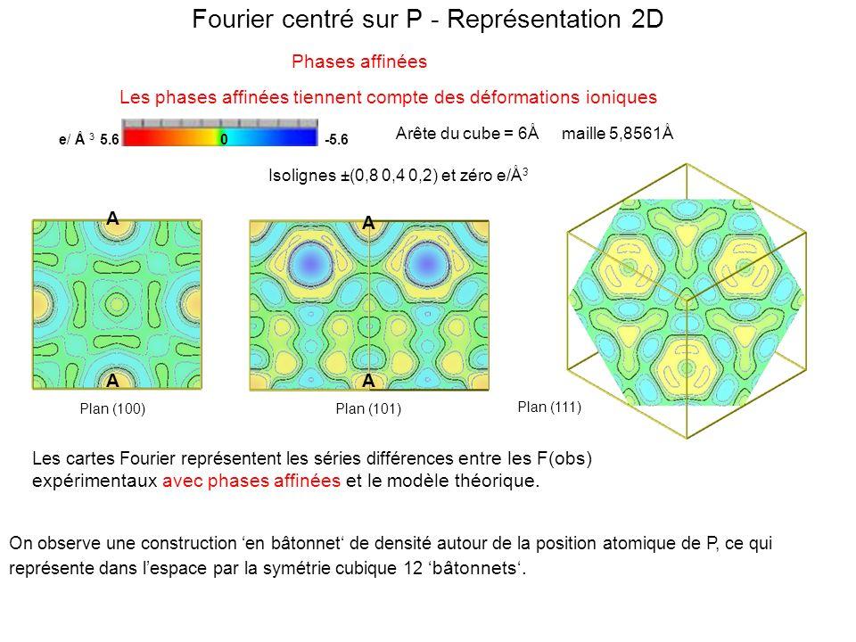 Fourier centré sur P - Représentation 2D