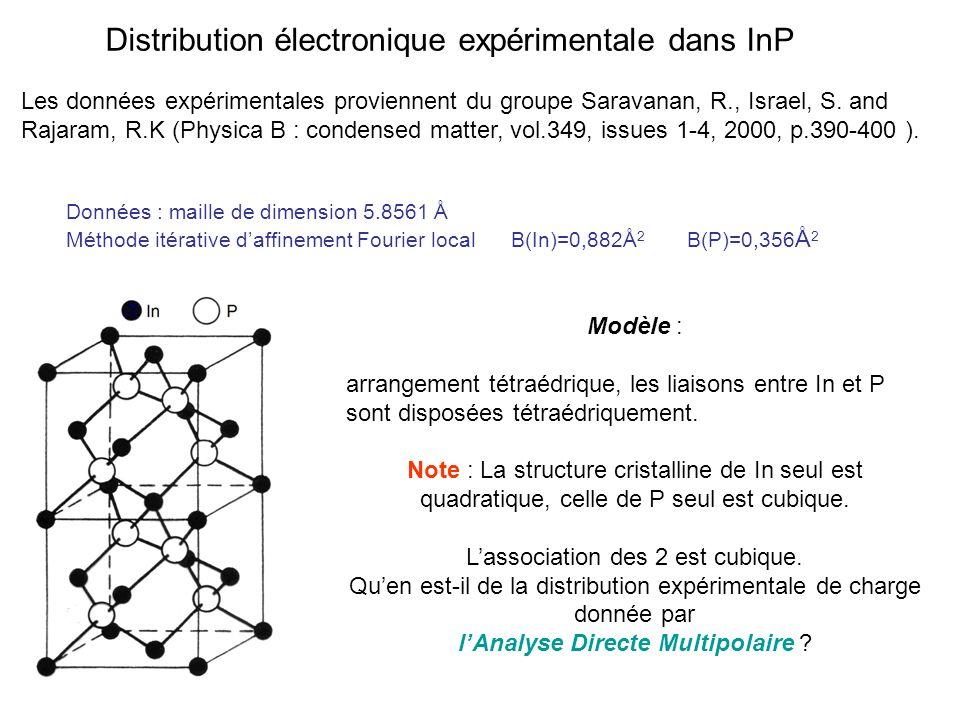 Distribution électronique expérimentale dans InP