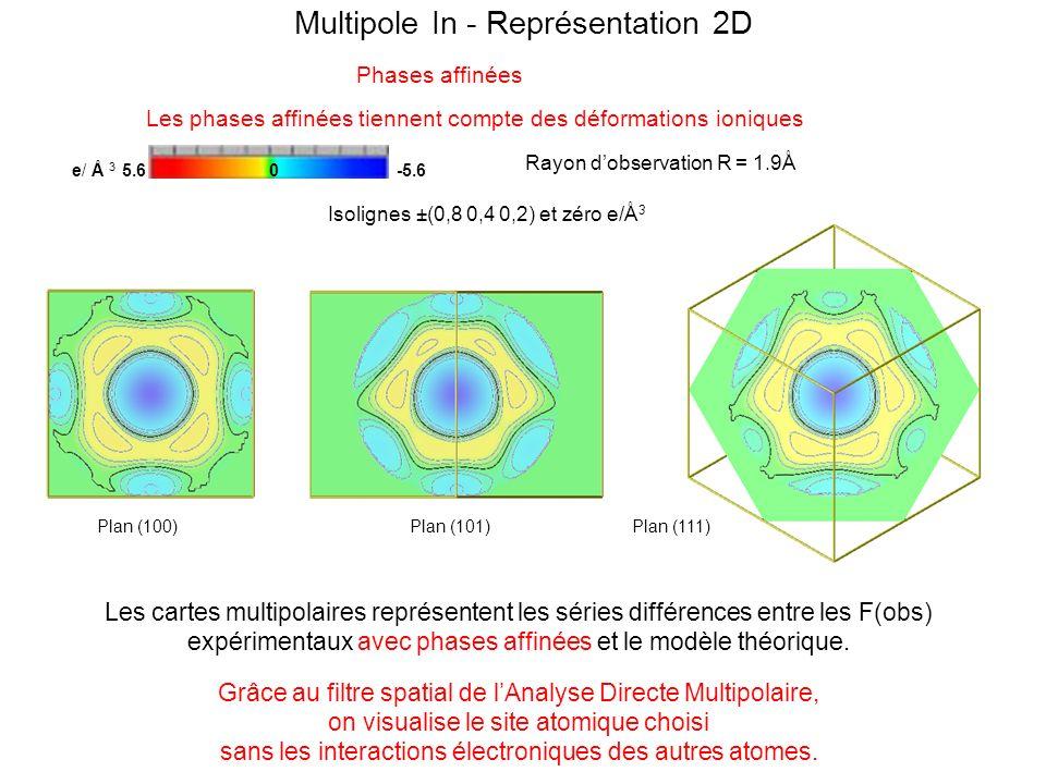 Multipole In - Représentation 2D