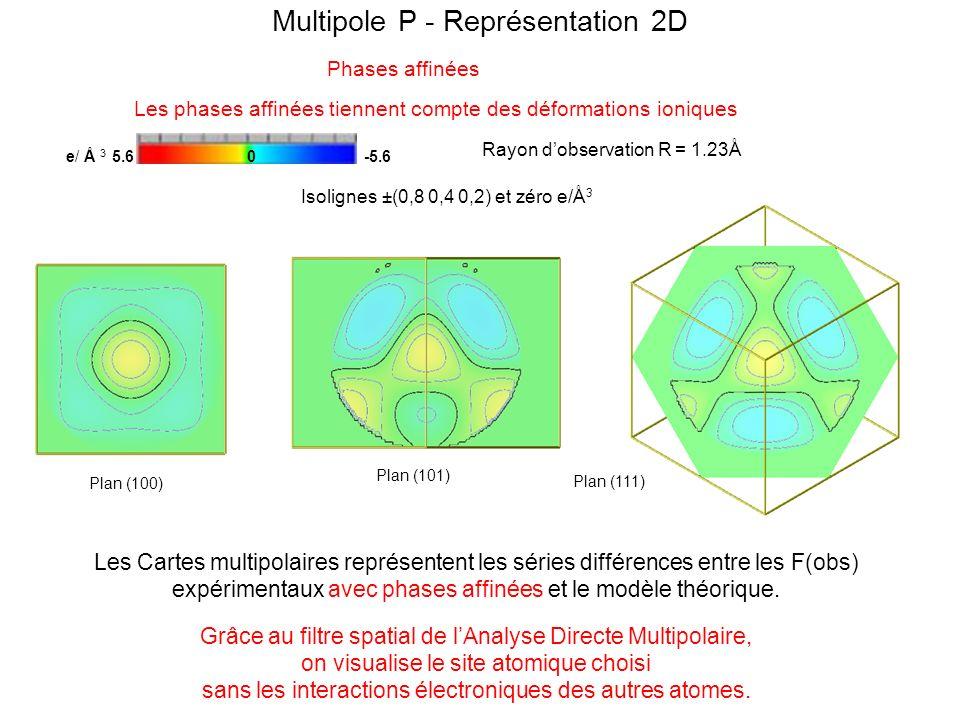 Multipole P - Représentation 2D
