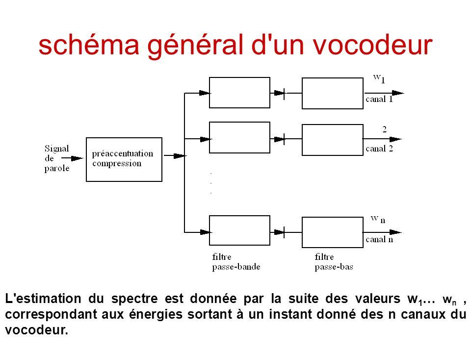 schéma général d un vocodeur
