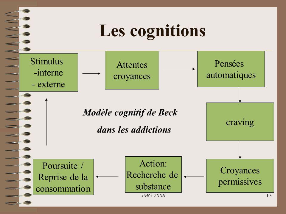 Les cognitions Attentes croyances Pensées automatiques Stimulus