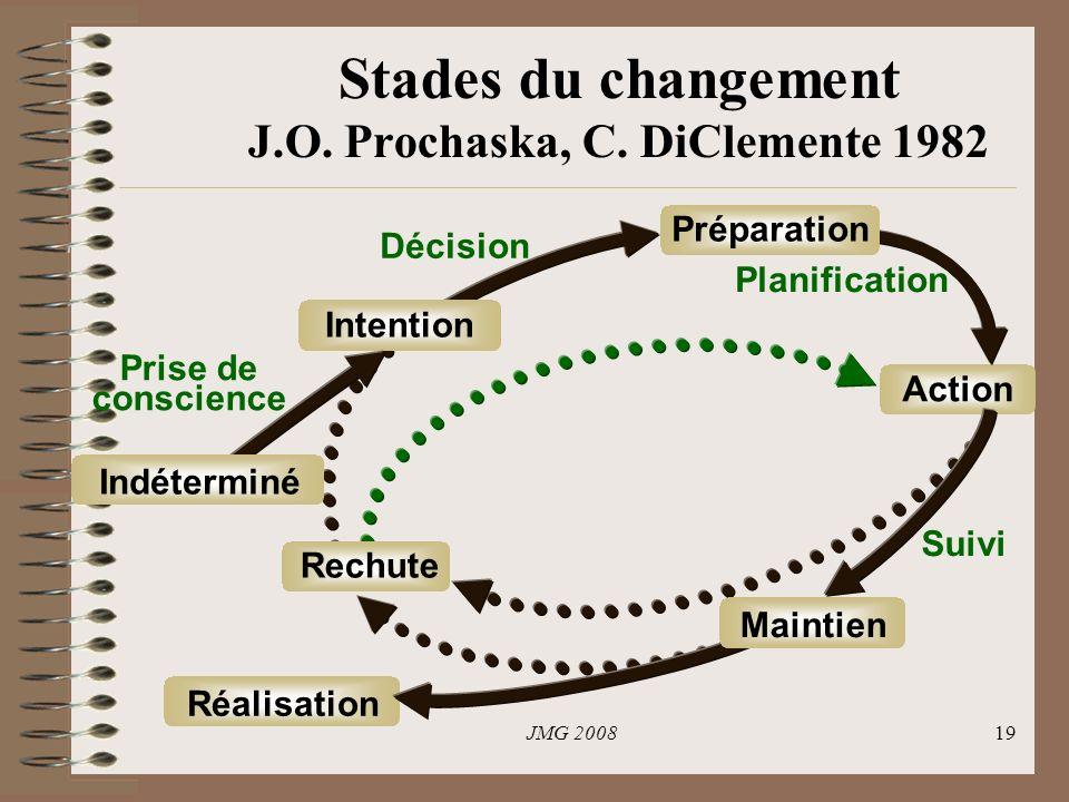 Stades du changement J.O. Prochaska, C. DiClemente 1982