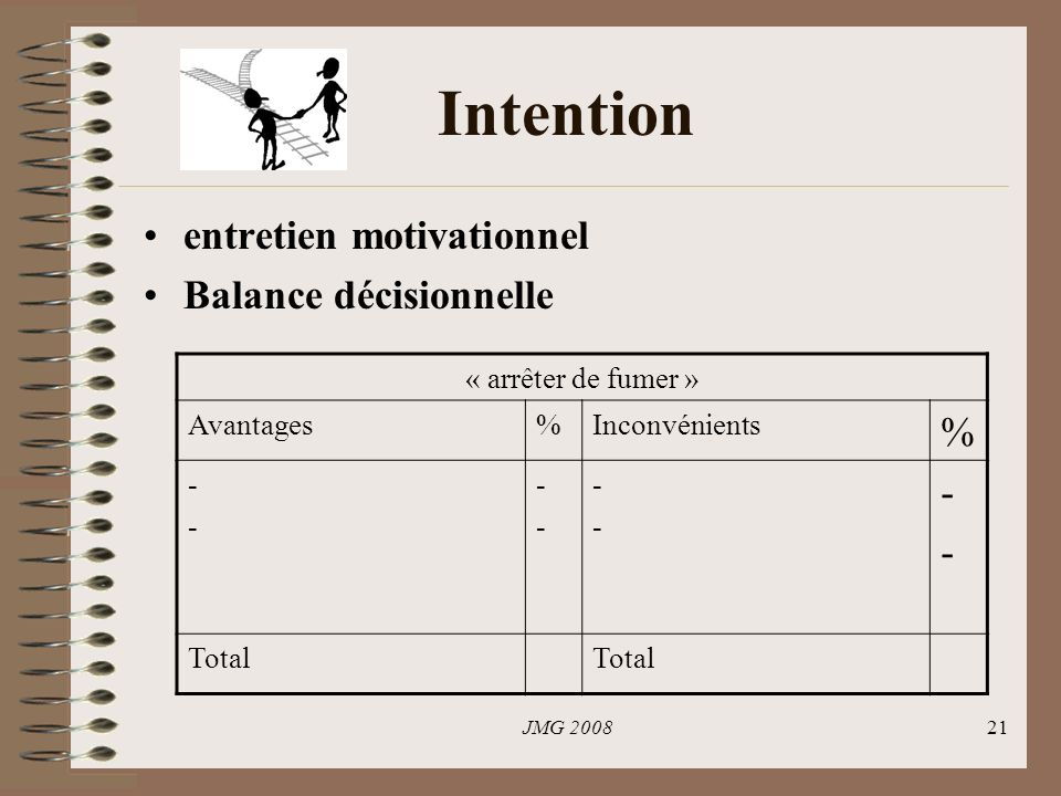Intention entretien motivationnel Balance décisionnelle