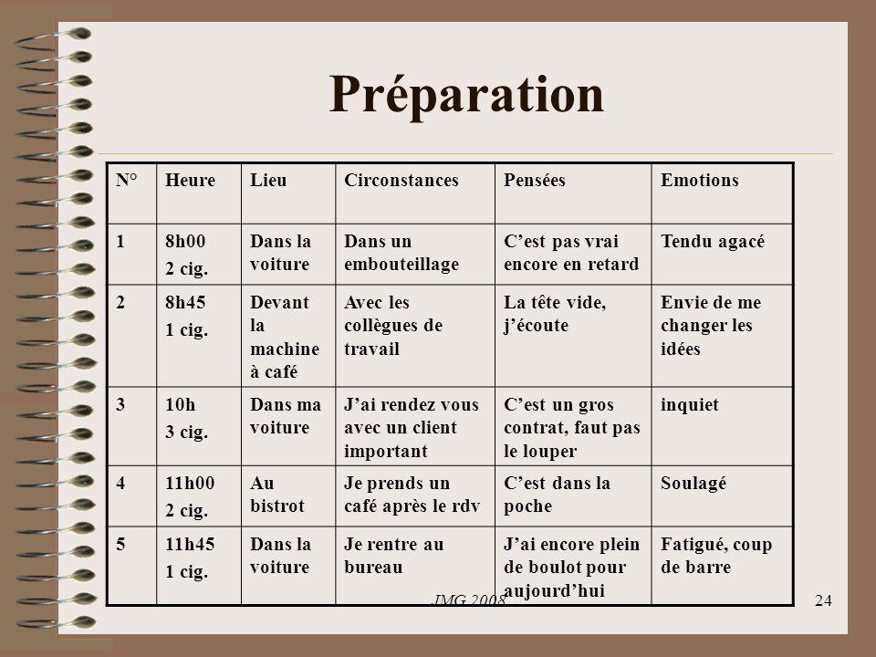Préparation N° Heure Lieu Circonstances Pensées Emotions 1 8h00 2 cig.