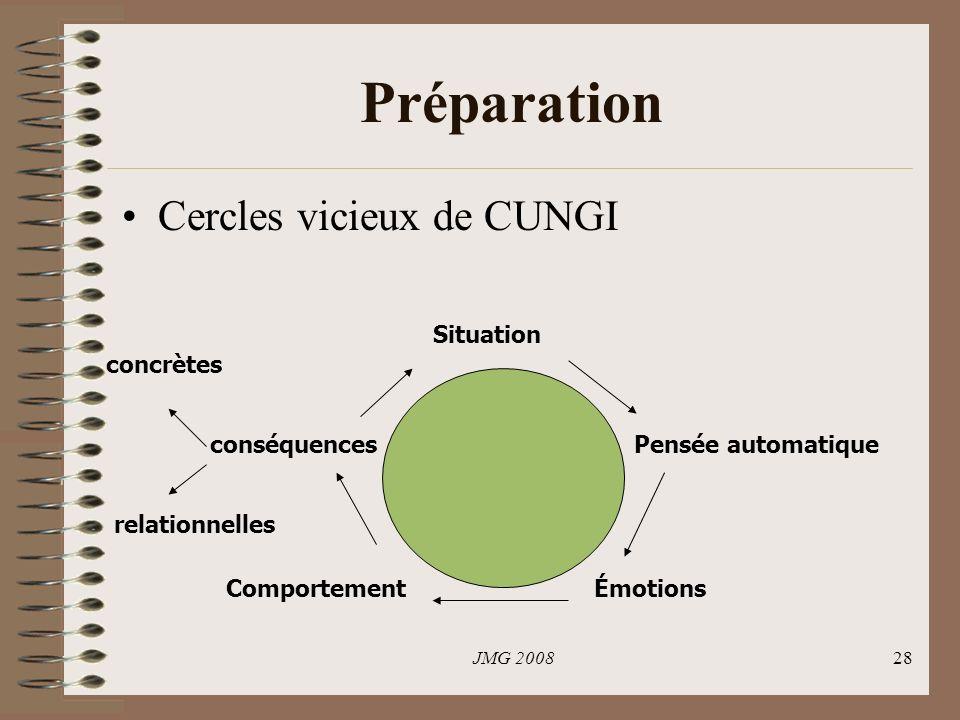 Préparation Cercles vicieux de CUNGI Situation concrètes conséquences