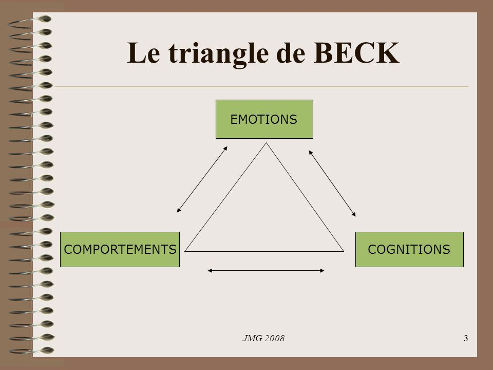 Le triangle de BECK EMOTIONS COMPORTEMENTS COGNITIONS JMG 2008