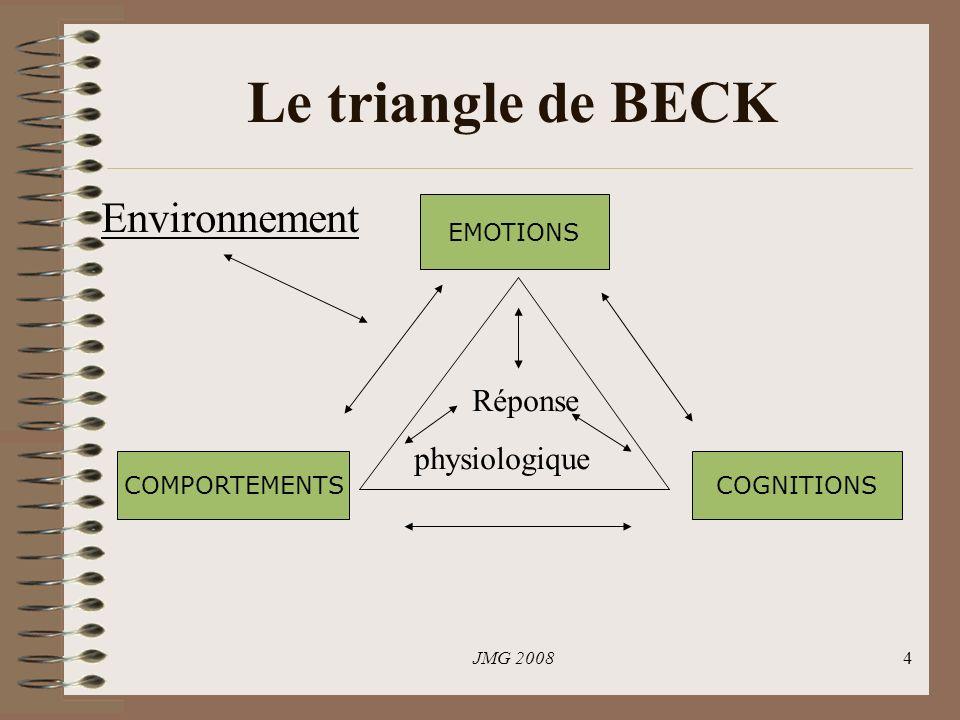 Le triangle de BECK Environnement Réponse physiologique EMOTIONS