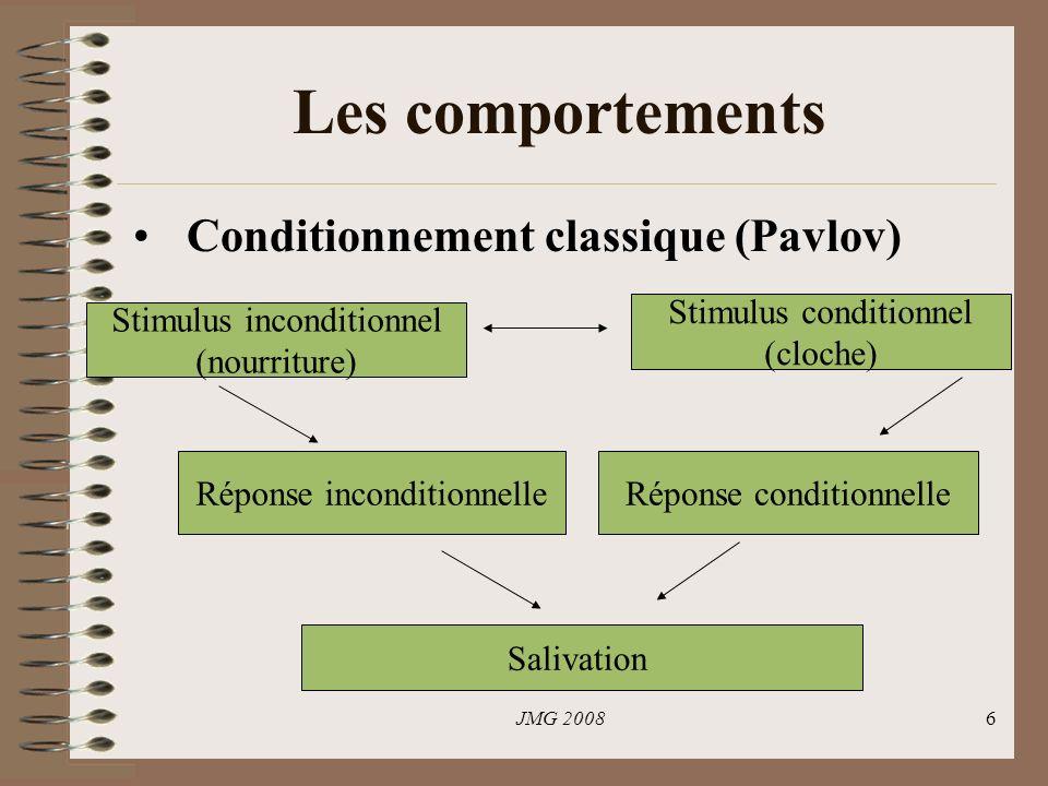Les comportements Conditionnement classique (Pavlov)