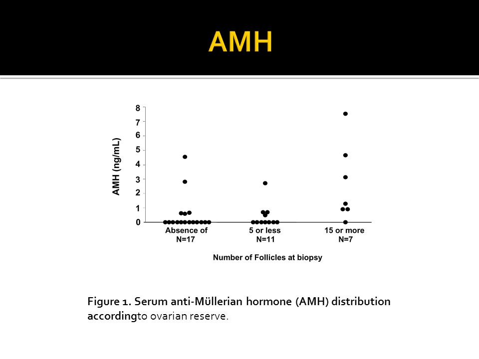 AMH Figure 1. Serum anti-Müllerian hormone (AMH) distribution accordingto ovarian reserve.