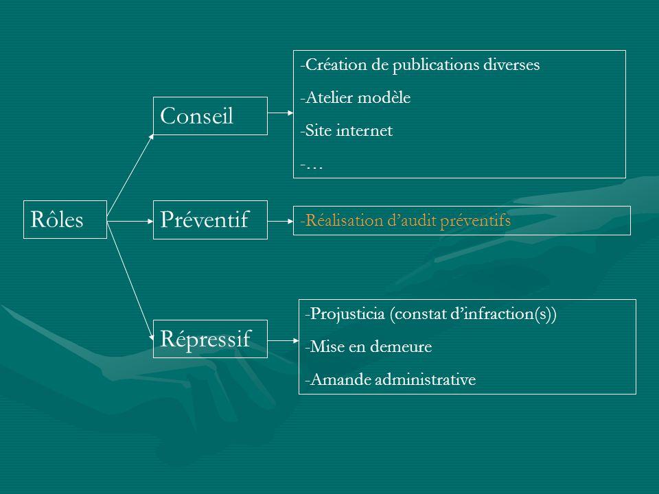 Conseil Rôles Préventif Répressif Création de publications diverses