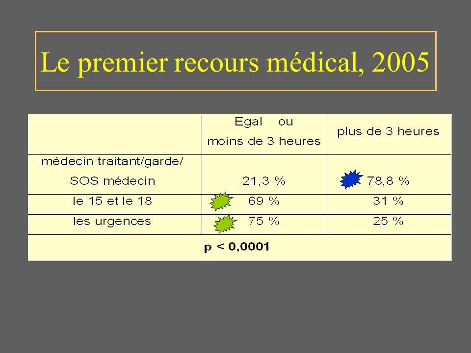Le premier recours médical, 2005