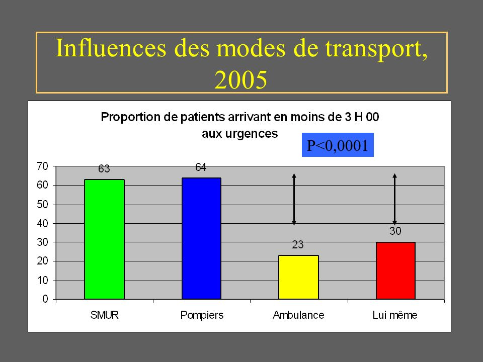 Influences des modes de transport, 2005
