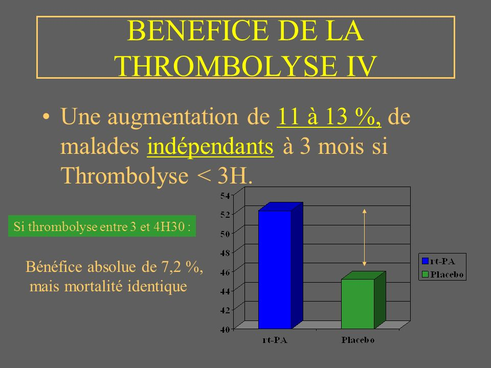 BENEFICE DE LA THROMBOLYSE IV