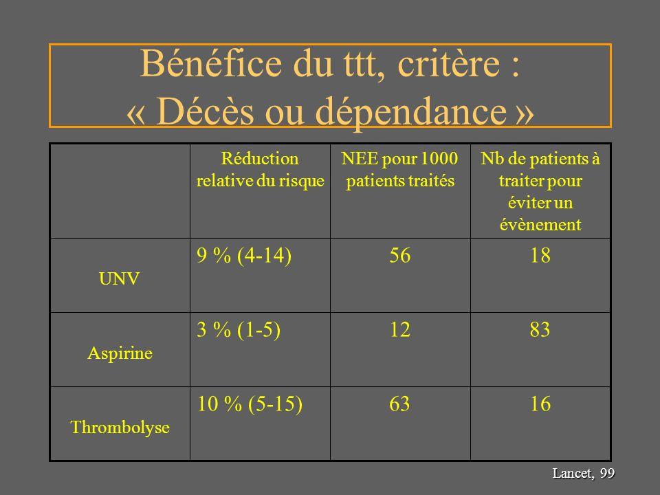 Bénéfice du ttt, critère : « Décès ou dépendance »